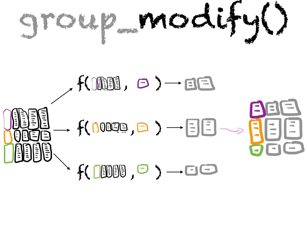 f( , ) f( , ) f( , ) group_modify()