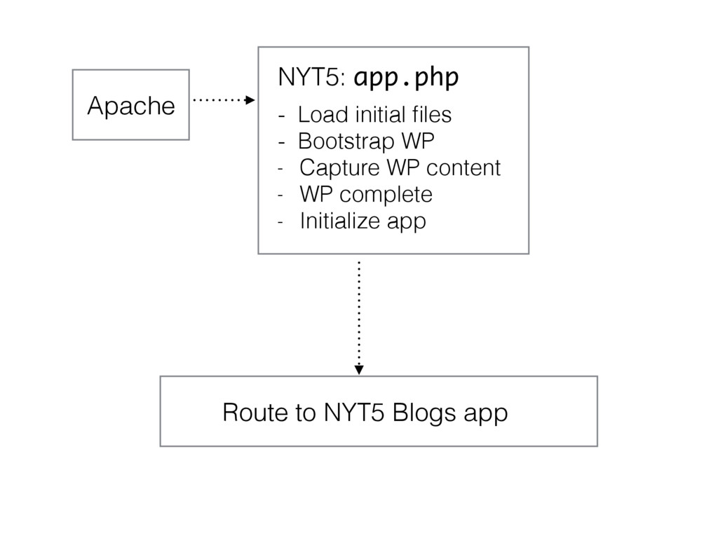 Apache NYT5: app.php Route to NYT5 Blogs app - ...