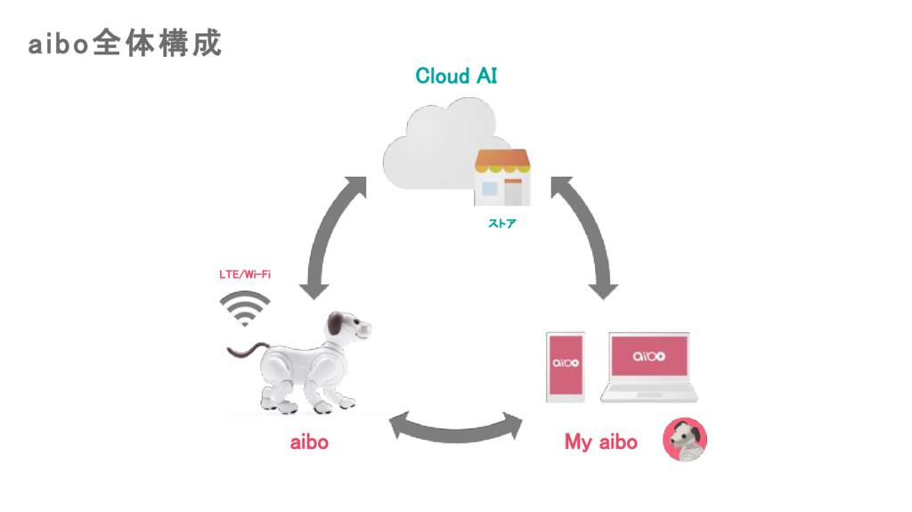 aibo全体構成 Cloud AI aibo My aibo ストア LTE/Wi-Fi