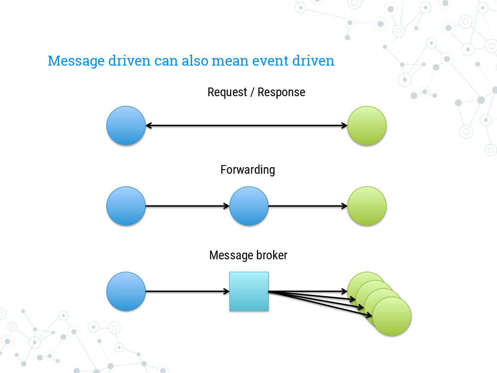 Message driven can also mean event driven Forwa...
