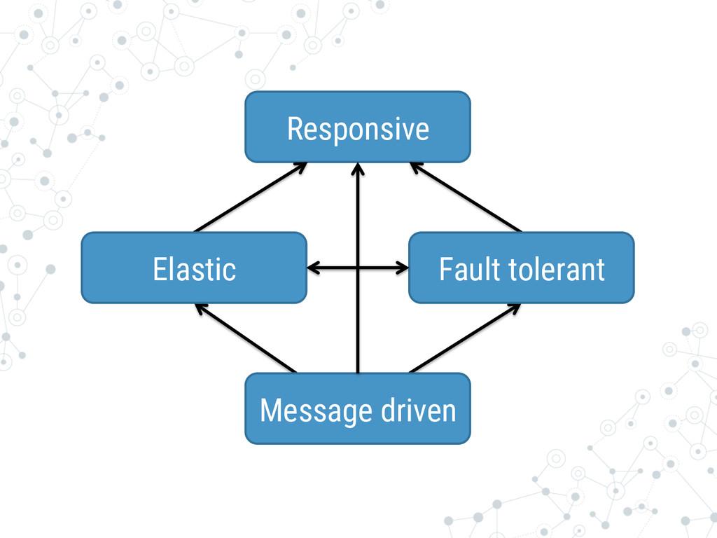 Responsive Message driven Elastic Fault tole...