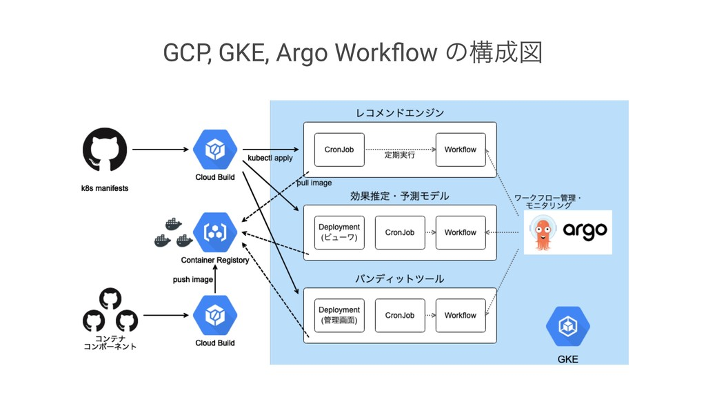GCP, GKE, Argo Workflow ͷߏਤ