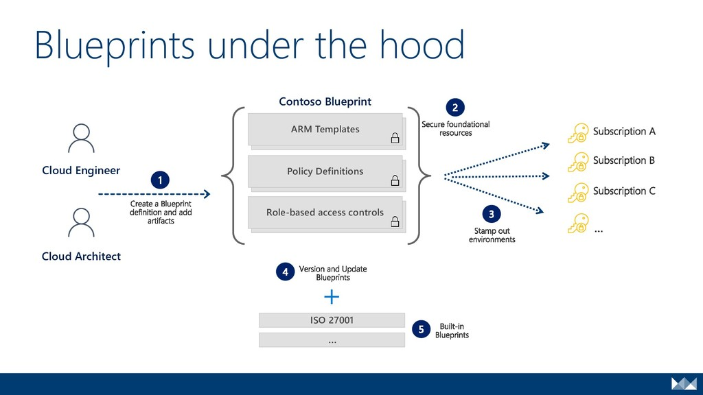 Blueprints under the hood ARM Templates Policy ...