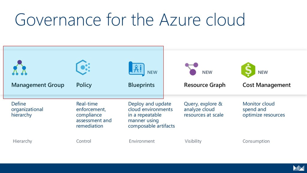 Governance for the Azure cloud Management Group...