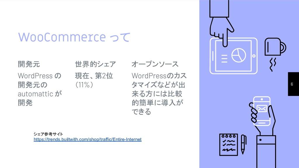 WooCommerce って 開発元 の 開発元の が 開発 世界的シェア 現在、第 位 ( ...