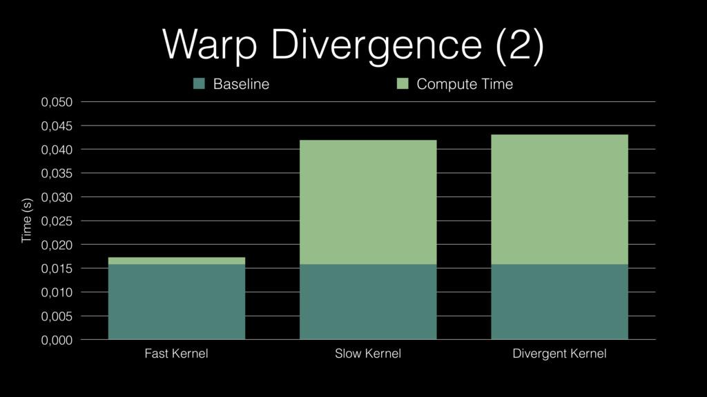 Warp Divergence (2) Time (s) 0,000 0,005 0,010 ...