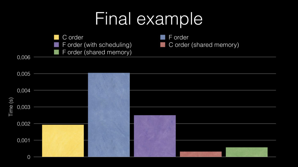 Final example Time (s) 0 0,001 0,002 0,003 0,00...
