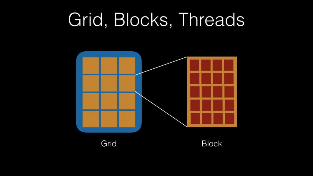 Grid, Blocks, Threads Grid Block