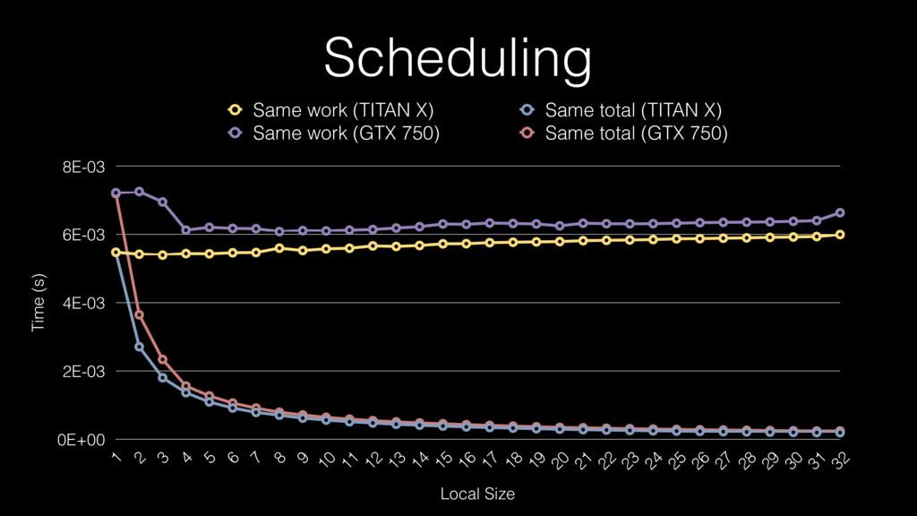 Scheduling Time (s) 0E+00 2E-03 4E-03 6E-03 8E-...