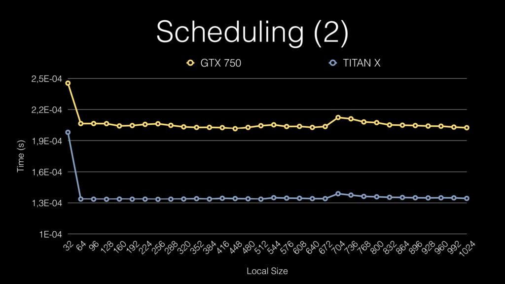 Scheduling (2) Time (s) 1E-04 1,3E-04 1,6E-04 1...