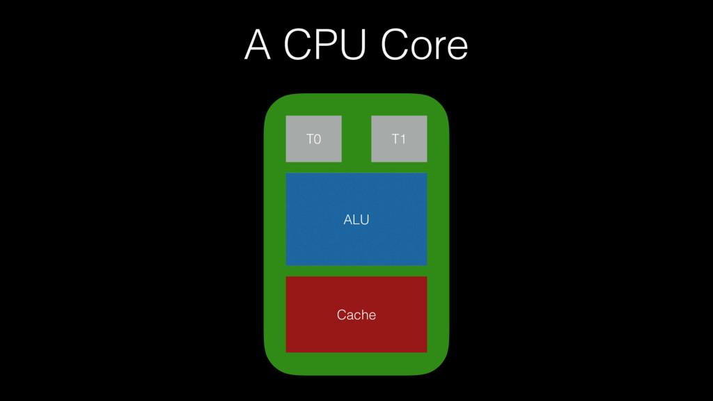 A CPU Core T0 T1 ALU Cache