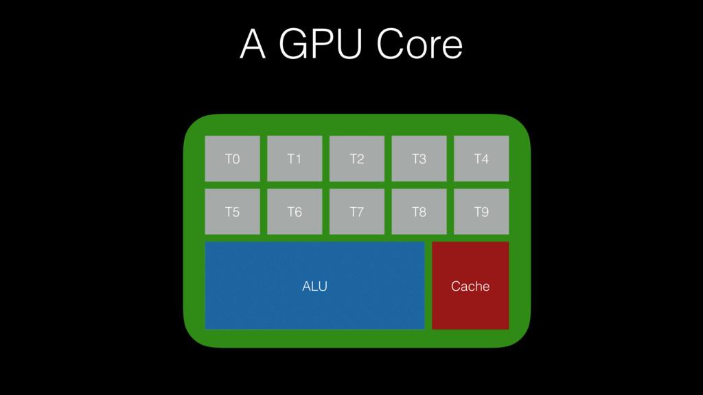 A GPU Core T0 T2 ALU T1 T5 T6 T3 T4 T9 T8 T7 Ca...