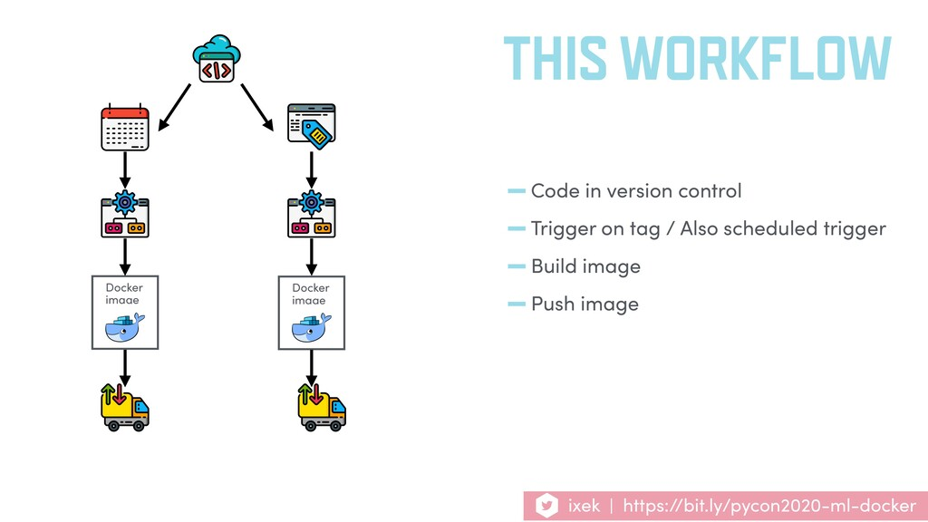 THIS WORKFLOW Docker image Docker image ixek | ...