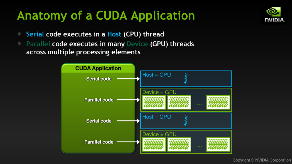 Copyright © NVIDIA Corporation Anatomy of a CUD...