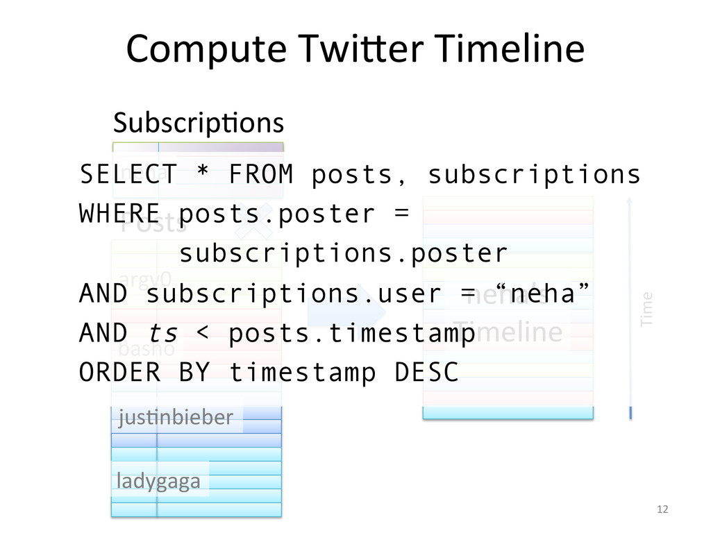 Compute Twi]er Timeline  neha  argv...