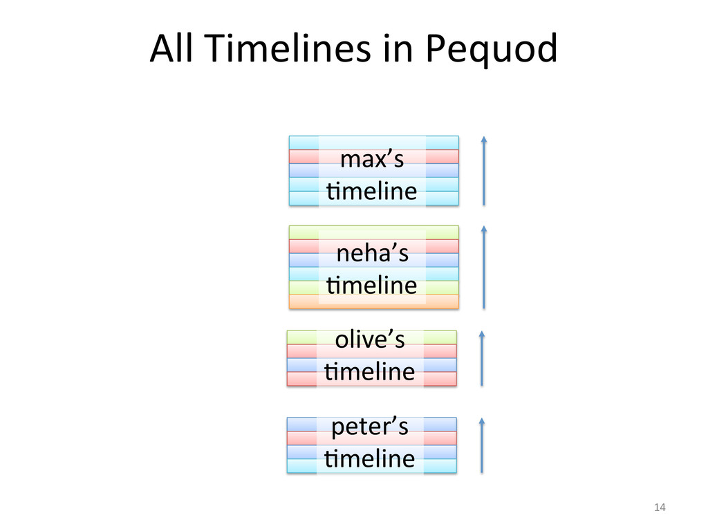 All Timelines in Pequod  olive's ...