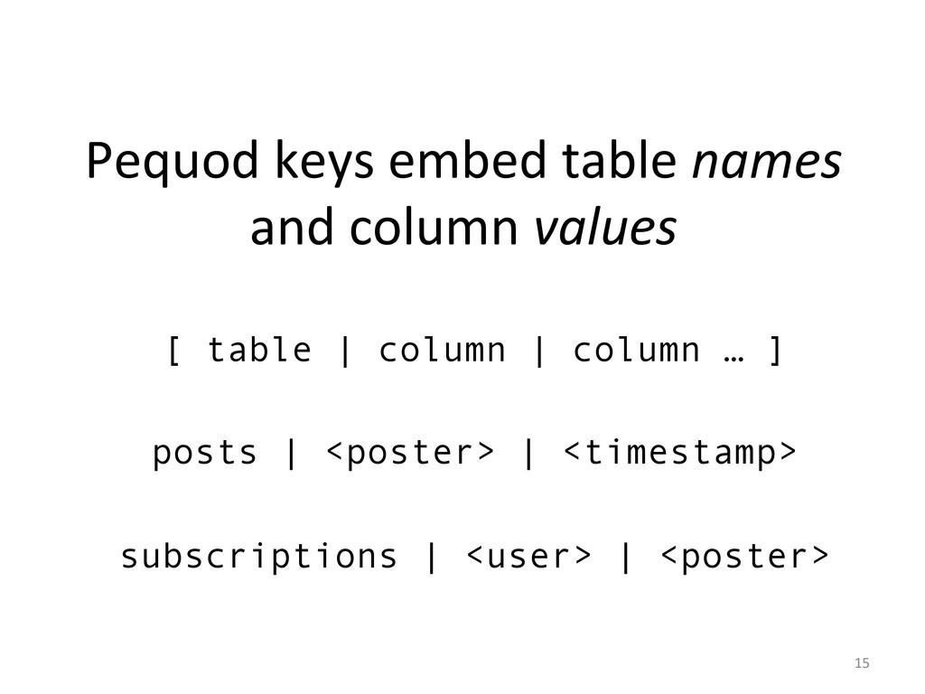 [ table | column | column … ] posts | <poster> ...