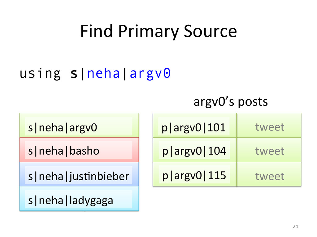 Find Primary Source  using s|neha|argv...
