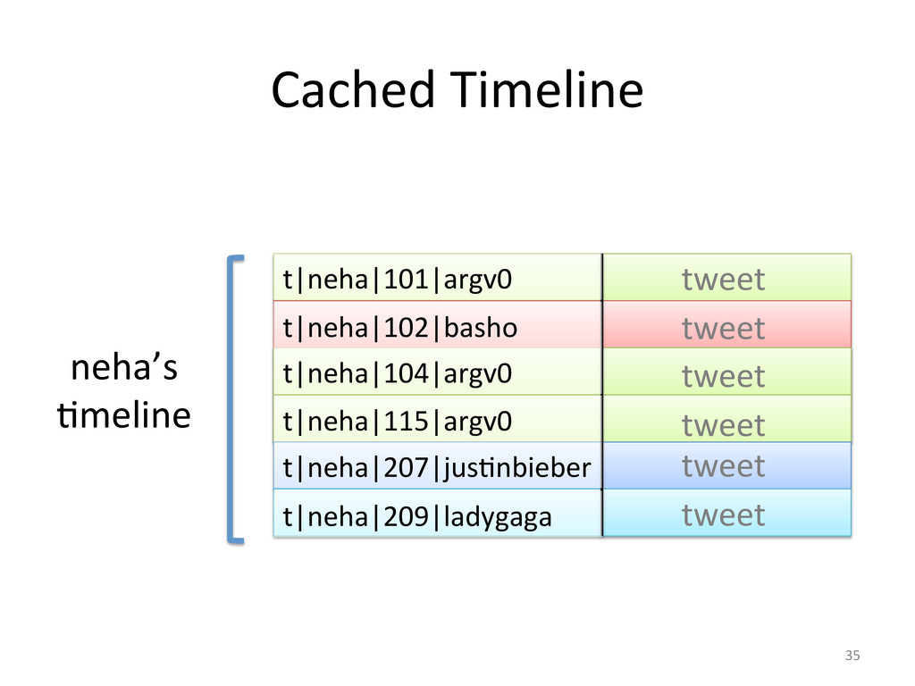 Cached Timeline  neha's  Gmeline  t...