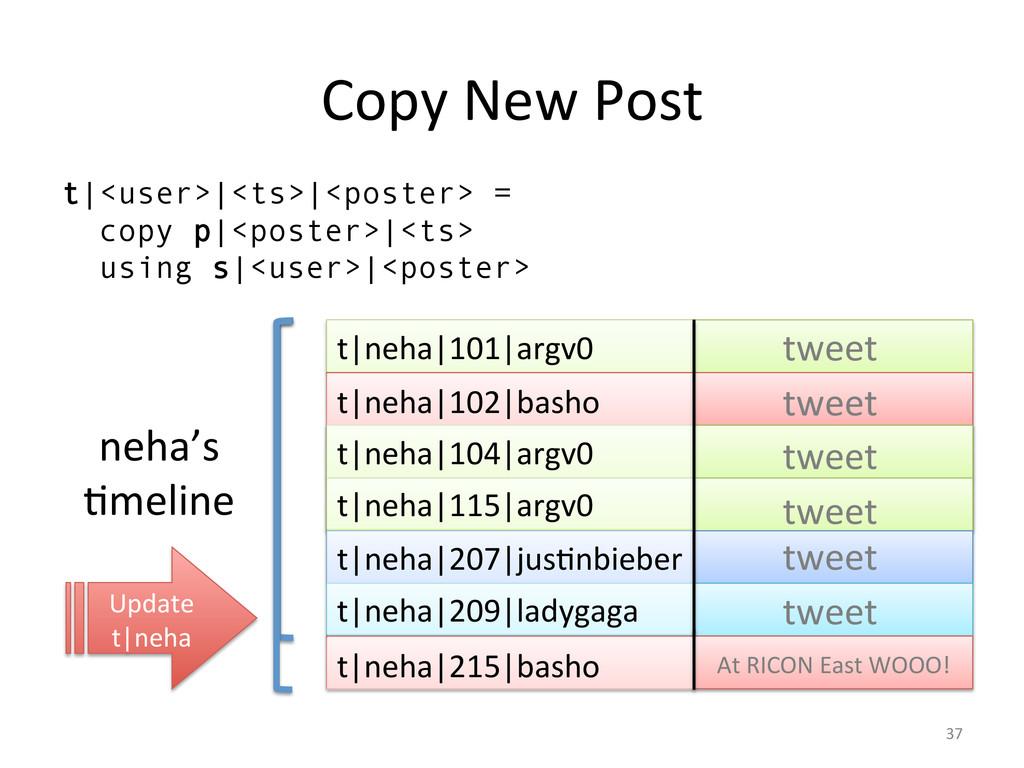 Copy New Post  t|<user>|<ts>|<poster> ...