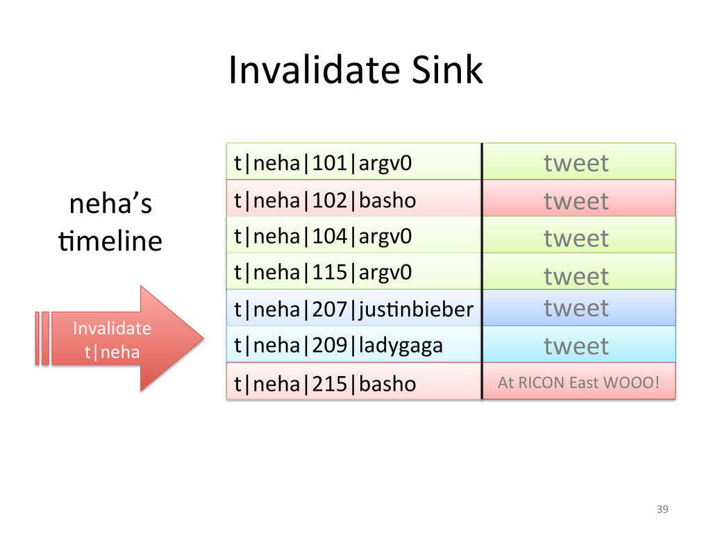 Invalidate Sink  neha's  Gmeline  t...