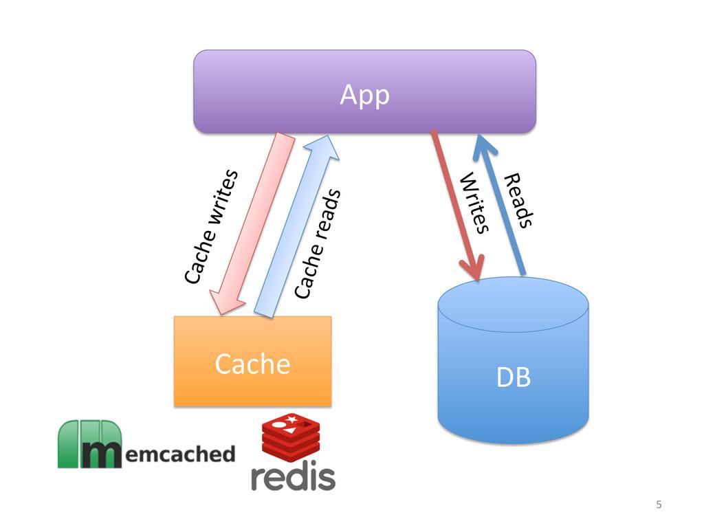 Cache  App  DB  Cache reads  Rea...