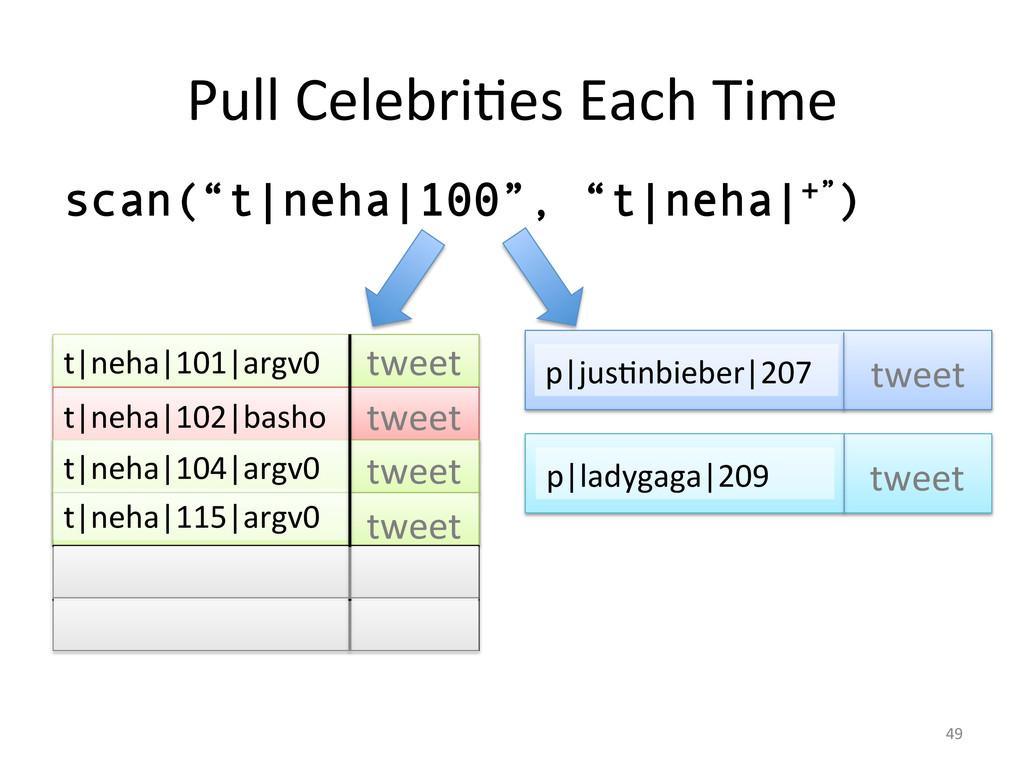 Pull CelebriGes Each Time  t|neha|1...