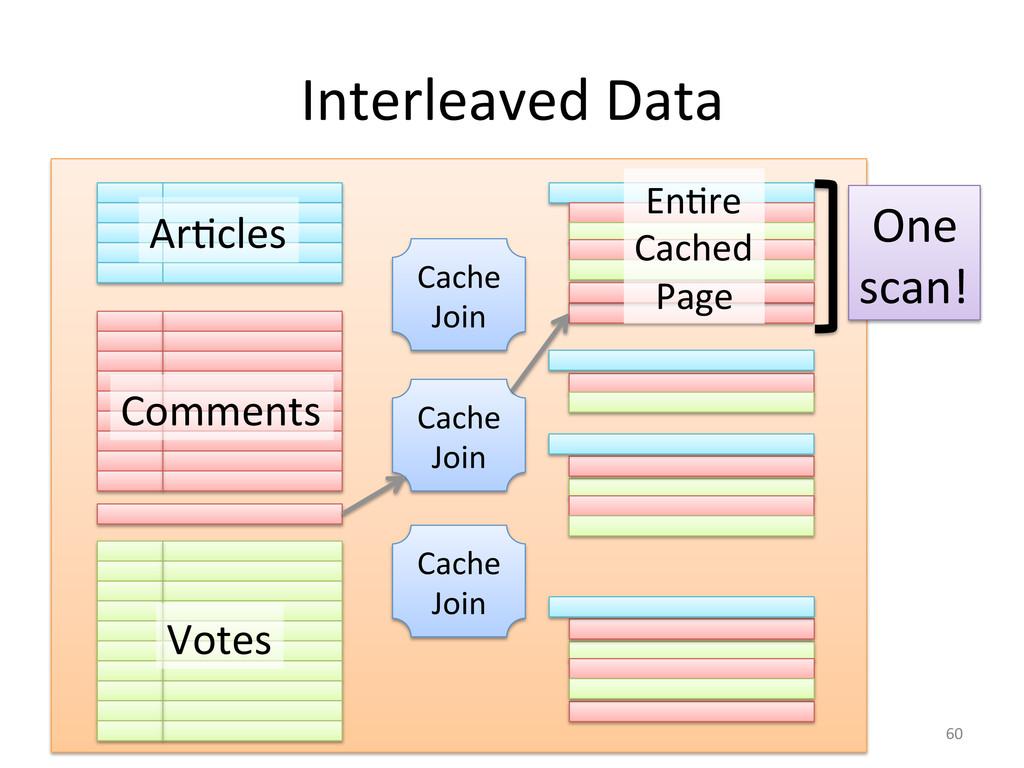 Interleaved Data  ArGcles  Comments ...