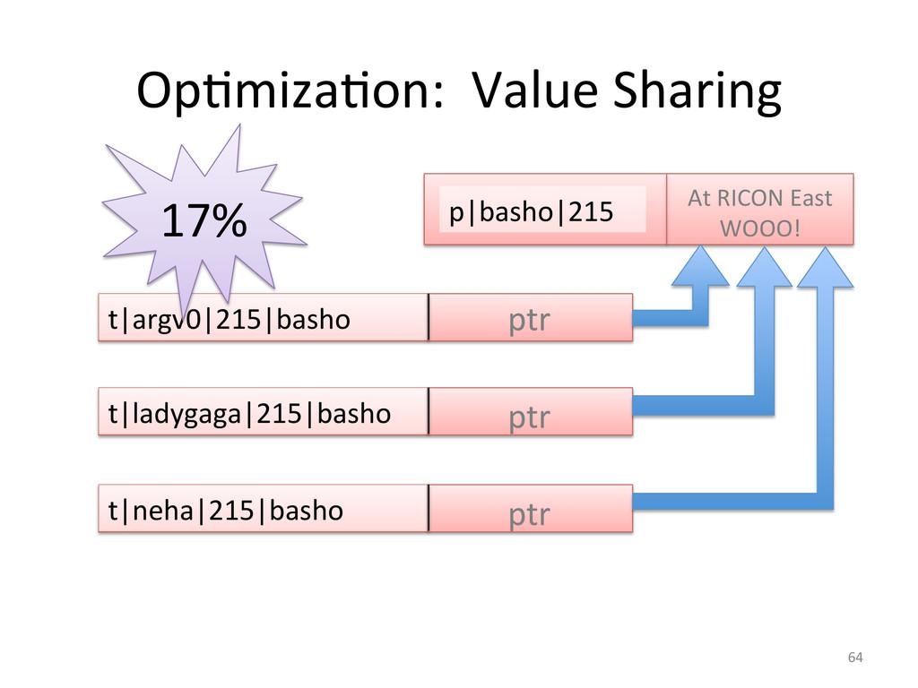OpGmizaGon:  Value Sharing  t|argv0...