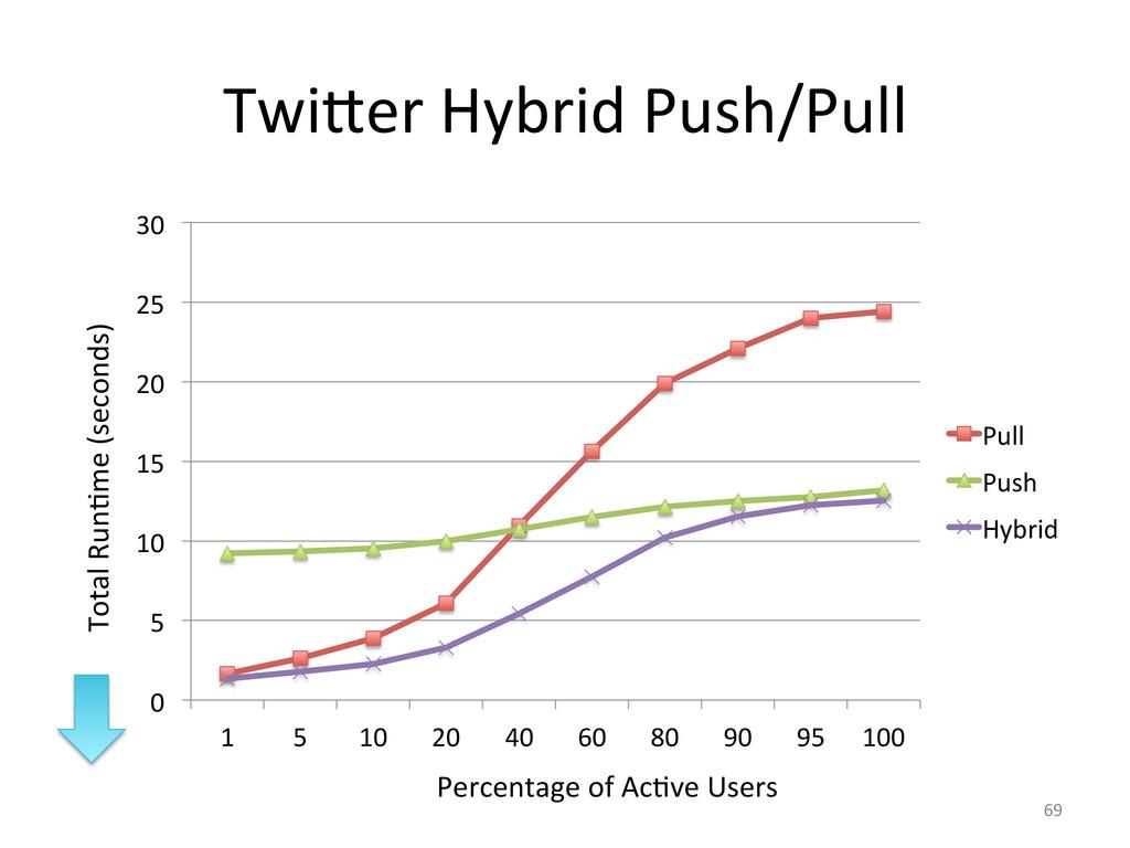 Twi]er Hybrid Push/Pull  69  0  ...