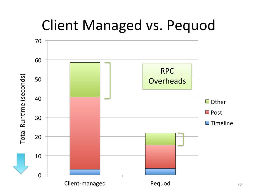 Client Managed vs. Pequod  70  0...
