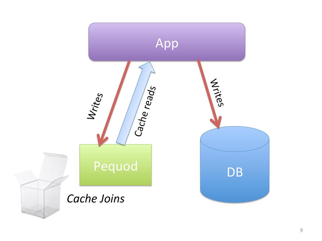 Pequod  App  DB  Cache reads  Wr...