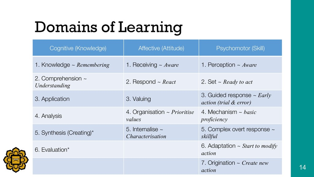 Domains of Learning Cognitive (Knowledge) Affec...