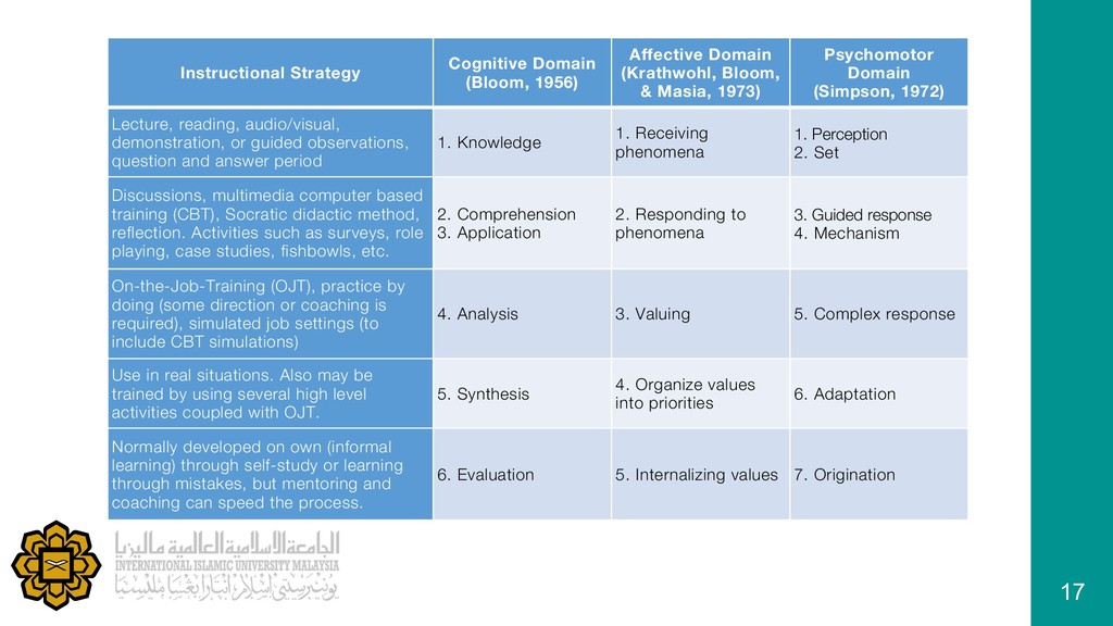17 Instructional Strategy Cognitive Domain (Blo...