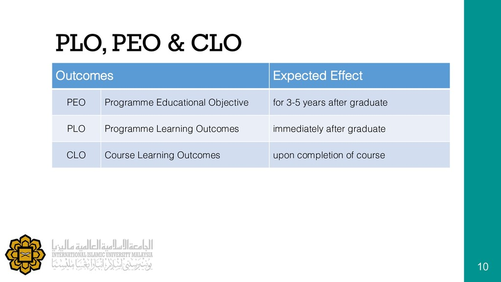 PLO, PEO & CLO Outcomes Expected Effect PEO Pro...