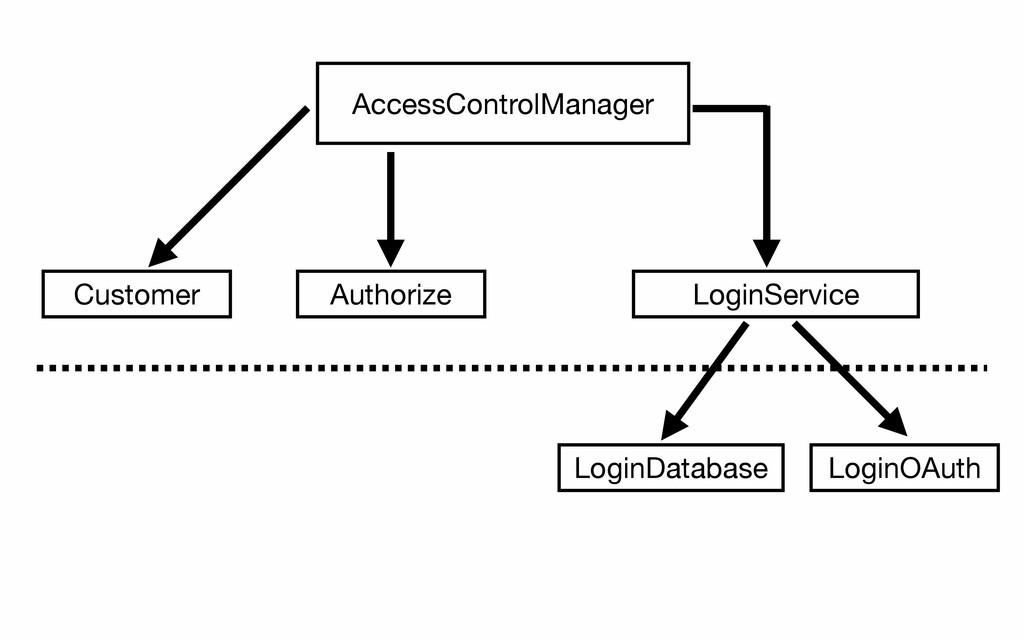 AccessControlManager Customer Authorize LoginSe...