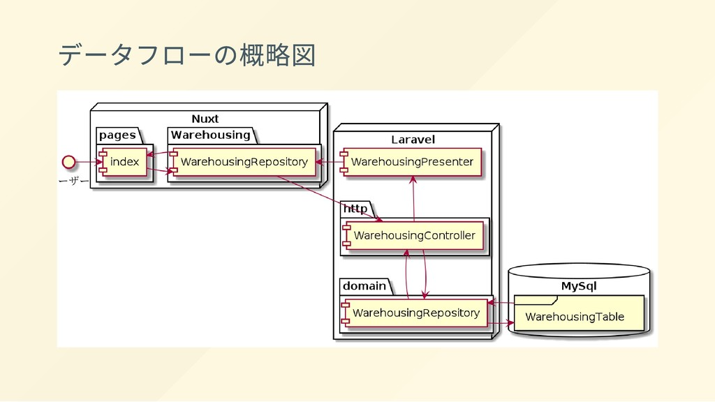 データフローの概略図