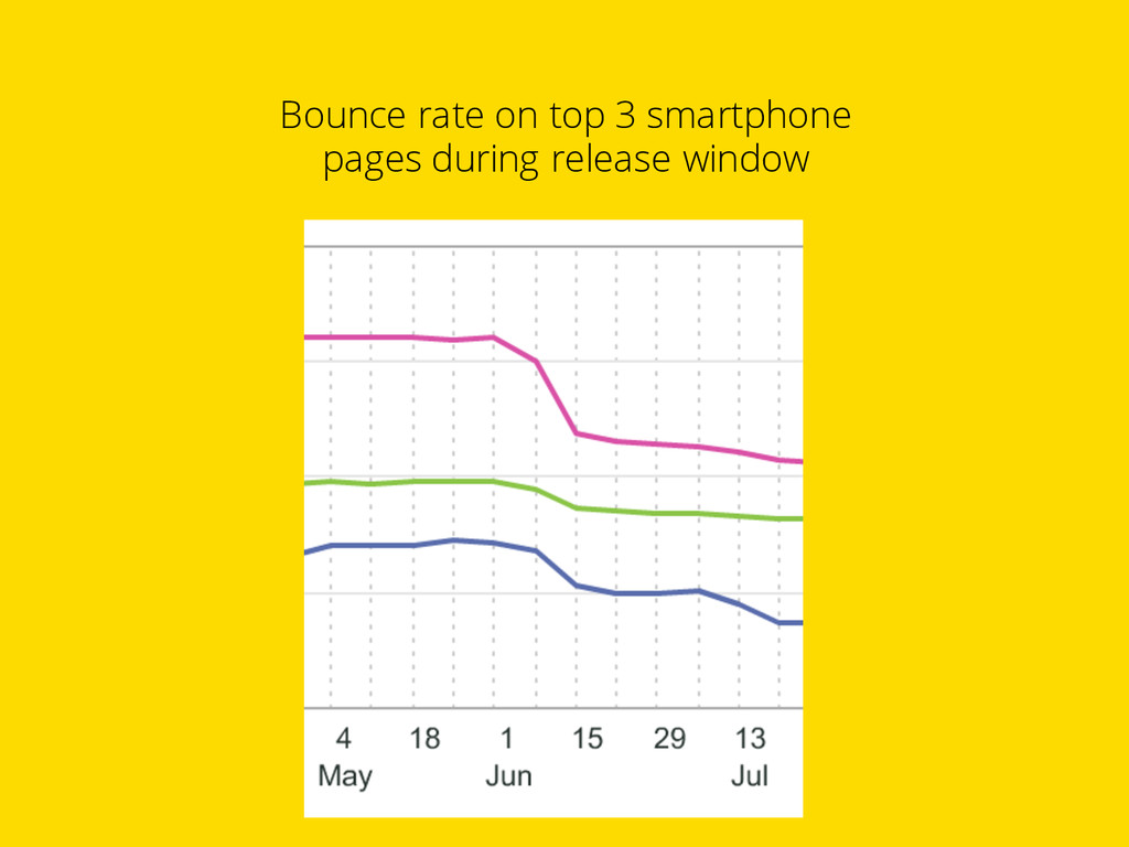 Bounce rate on top 3 smartphone pages during re...