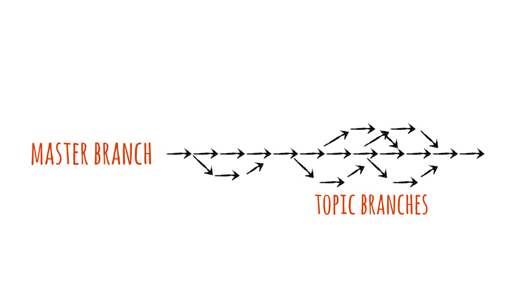 topic branches master branch