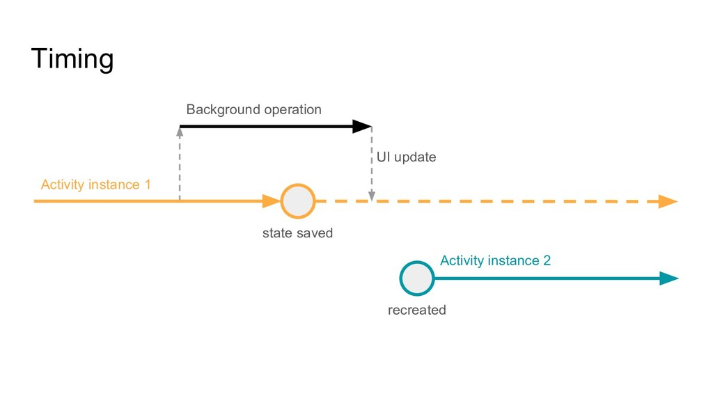 Timing state saved recreated Activity instance ...