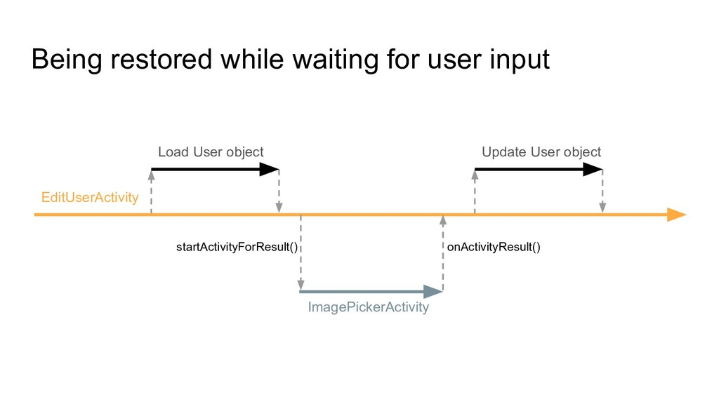 Being restored while waiting for user input Edi...