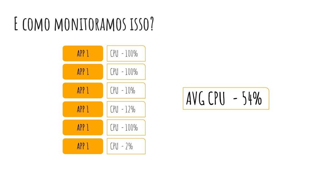 E como monitoramos isso? APP 1 CPU - 100% APP 1...