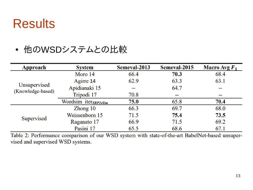 13 Results ● 他のWSDシステムとの比較
