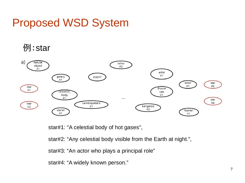 "7 Proposed WSD System 例:star star#1: ""A celesti..."