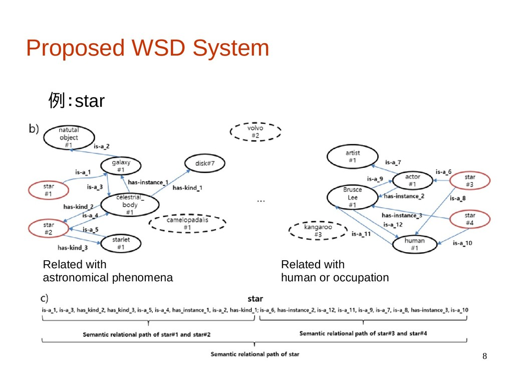 8 Proposed WSD System 例:star Related with astro...