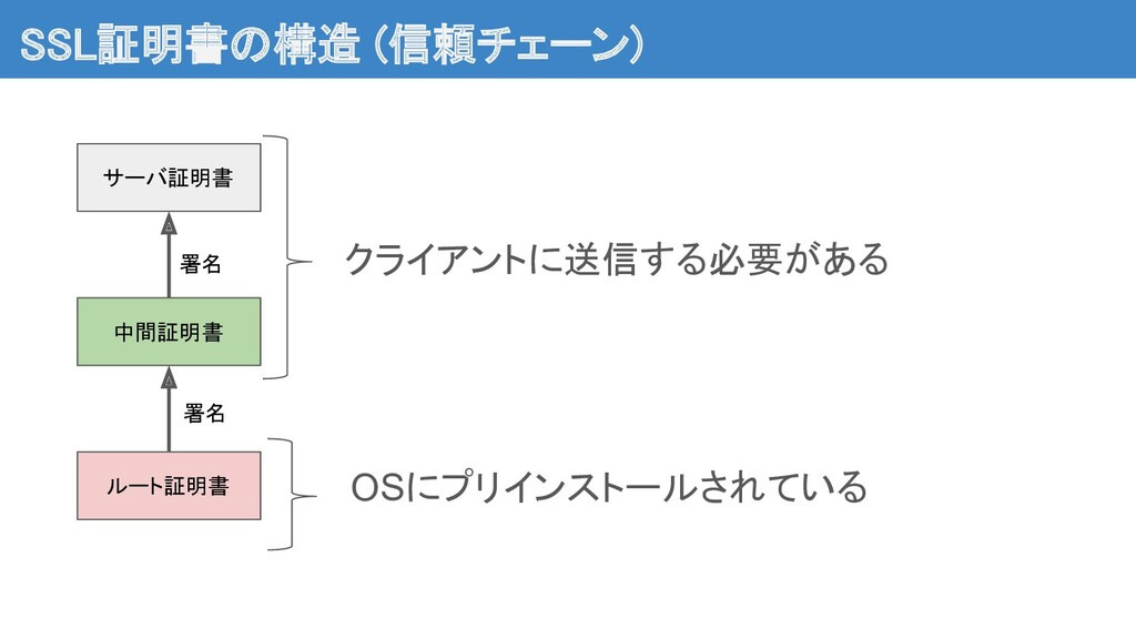 SSL証明書の構造 (信頼チェーン) OSにプリインストールされている ルート証明書 中間証...