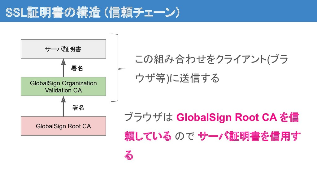 SSL証明書の構造 (信頼チェーン) GlobalSign Root CA GlobalSi...