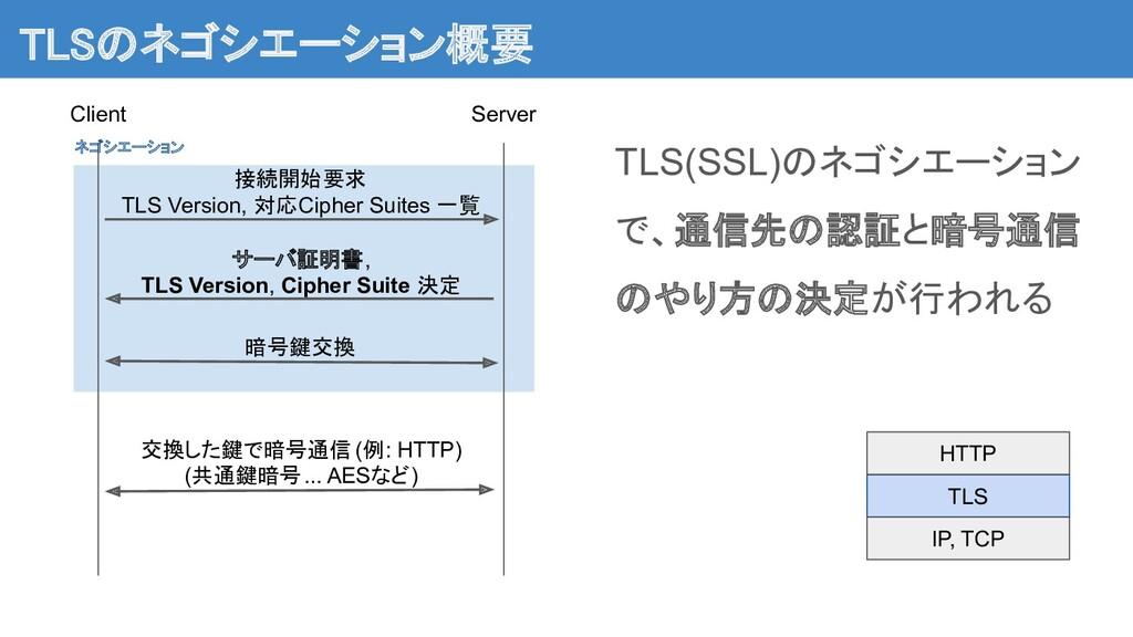 TLSのネゴシエーション概要 TLS(SSL)のネゴシエーション で、通信先の認証と暗号通信...