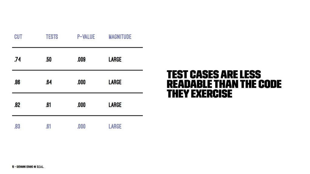 Test cases are less readable than the code they...