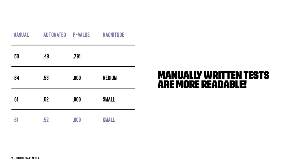Manually written tests are more readable!
